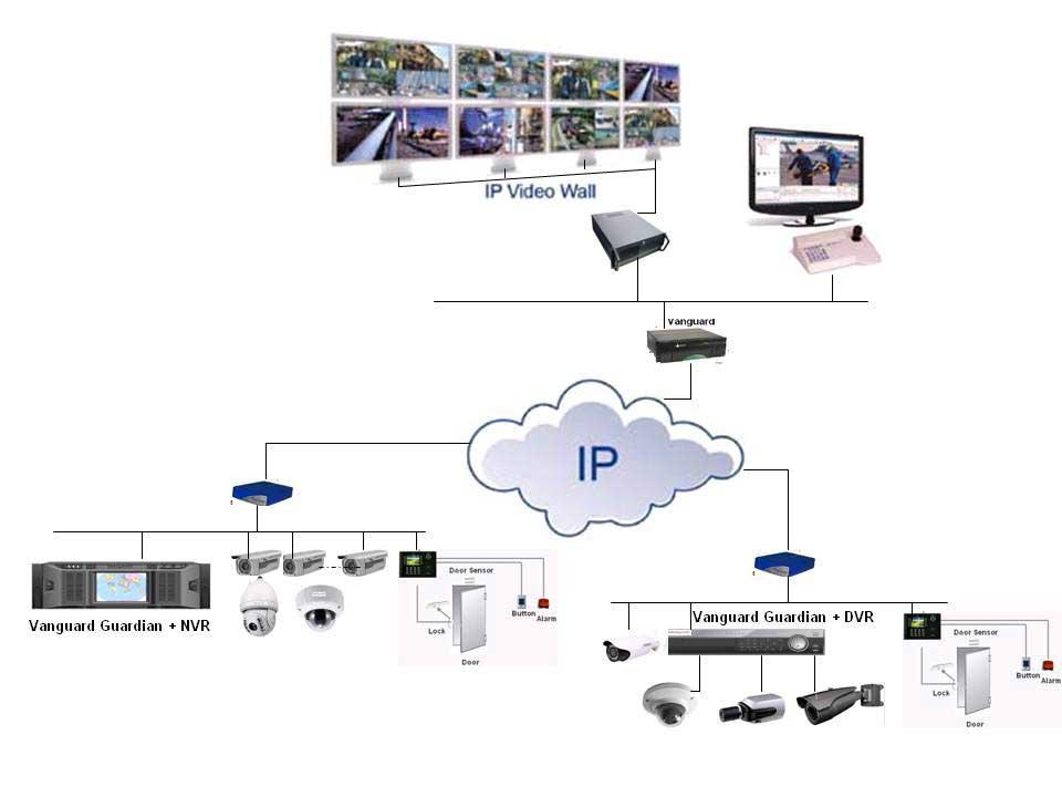 Integrated Ip Video Solutions Vanguard
